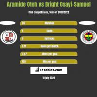 Aramide Oteh vs Bright Osayi-Samuel h2h player stats