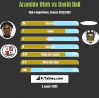 Aramide Oteh vs David Ball h2h player stats