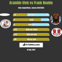 Aramide Oteh vs Frank Nouble h2h player stats