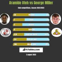 Aramide Oteh vs George Miller h2h player stats