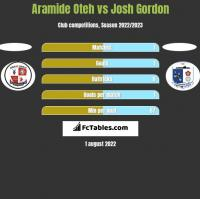Aramide Oteh vs Josh Gordon h2h player stats