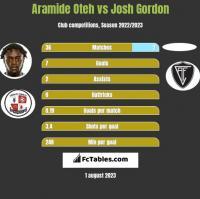 Aramide Oteh vs Josh Gordon h2h player stats