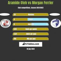 Aramide Oteh vs Morgan Ferrier h2h player stats