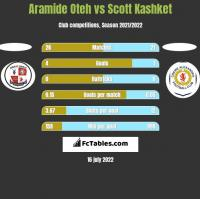 Aramide Oteh vs Scott Kashket h2h player stats
