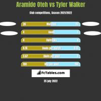 Aramide Oteh vs Tyler Walker h2h player stats