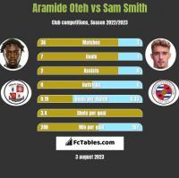 Aramide Oteh vs Sam Smith h2h player stats
