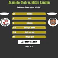 Aramide Oteh vs Mitch Candlin h2h player stats