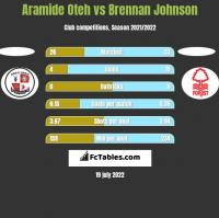 Aramide Oteh vs Brennan Johnson h2h player stats