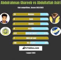 Abdulrahman Ghareeb vs Abdulfattah Asiri h2h player stats