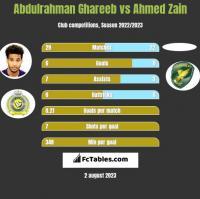 Abdulrahman Ghareeb vs Ahmed Zain h2h player stats