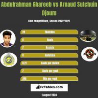 Abdulrahman Ghareeb vs Arnaud Sutchuin Djoum h2h player stats