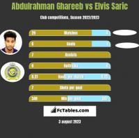 Abdulrahman Ghareeb vs Elvis Saric h2h player stats