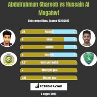 Abdulrahman Ghareeb vs Hussain Al Mogahwi h2h player stats