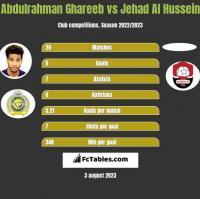 Abdulrahman Ghareeb vs Jehad Al Hussein h2h player stats