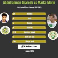 Abdulrahman Ghareeb vs Marko Marin h2h player stats