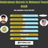 Abdulrahman Ghareeb vs Mohamed Youcef Belaili h2h player stats