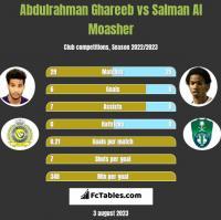 Abdulrahman Ghareeb vs Salman Al Moasher h2h player stats