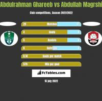 Abdulrahman Ghareeb vs Abdullah Magrshi h2h player stats