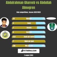 Abdulrahman Ghareeb vs Abdullah Almogren h2h player stats