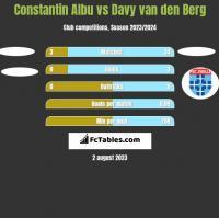 Constantin Albu vs Davy van den Berg h2h player stats