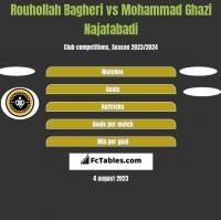 Rouhollah Bagheri vs Mohammad Ghazi Najafabadi h2h player stats