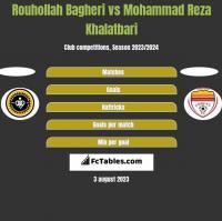 Rouhollah Bagheri vs Mohammad Reza Khalatbari h2h player stats
