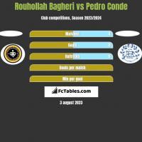 Rouhollah Bagheri vs Pedro Conde h2h player stats