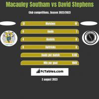 Macauley Southam vs David Stephens h2h player stats