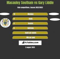Macauley Southam vs Gary Liddle h2h player stats