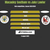 Macauley Southam vs Jake Lawlor h2h player stats