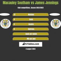 Macauley Southam vs James Jennings h2h player stats