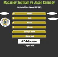 Macauley Southam vs Jason Kennedy h2h player stats