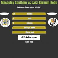 Macauley Southam vs Jazzi Barnum-Bobb h2h player stats
