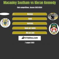 Macauley Southam vs Kieran Kennedy h2h player stats