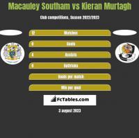 Macauley Southam vs Kieran Murtagh h2h player stats