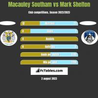Macauley Southam vs Mark Shelton h2h player stats