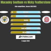 Macauley Southam vs Nicky Featherstone h2h player stats