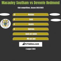 Macauley Southam vs Devonte Redmond h2h player stats