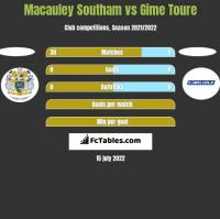 Macauley Southam vs Gime Toure h2h player stats