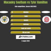 Macauley Southam vs Tyler Hamilton h2h player stats