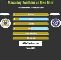Macauley Southam vs Niko Muir h2h player stats