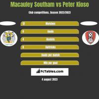 Macauley Southam vs Peter Kioso h2h player stats