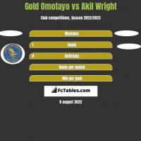 Gold Omotayo vs Akil Wright h2h player stats