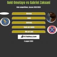 Gold Omotayo vs Gabriel Zakuani h2h player stats