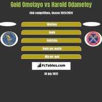 Gold Omotayo vs Harold Odametey h2h player stats