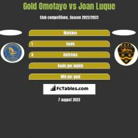 Gold Omotayo vs Joan Luque h2h player stats