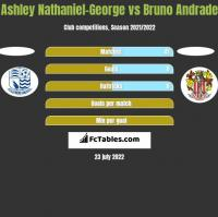 Ashley Nathaniel-George vs Bruno Andrade h2h player stats