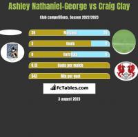 Ashley Nathaniel-George vs Craig Clay h2h player stats