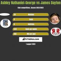Ashley Nathaniel-George vs James Dayton h2h player stats