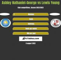 Ashley Nathaniel-George vs Lewis Young h2h player stats